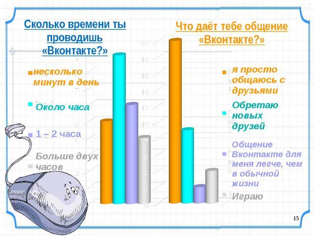 Сколько времени ты проводишь «Вконтакте?» несколько минут в день Около часа 1...