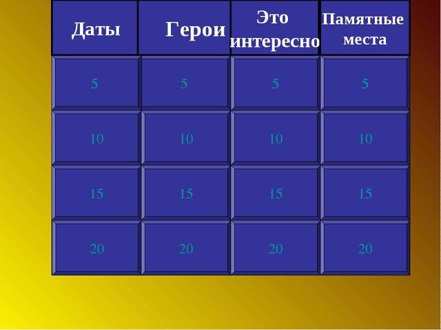 10 15 20 5 10 15 20 5 10 15 20 5 10 15 20 5 Фонетика, орфоэпия Состав слова Л...