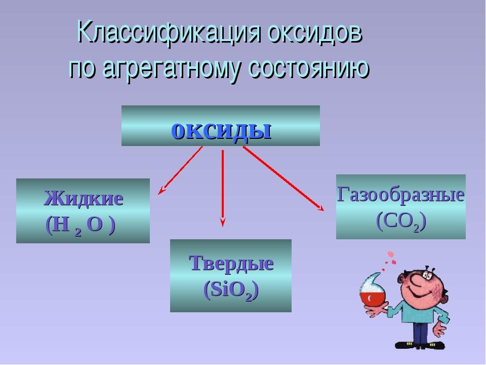 Классификация оксидов по агрегатному состоянию оксиды Жидкие (H 2 O ) Твердые...