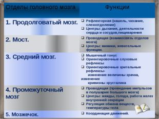 Отделы головного мозга Функции 1. Продолговатый мозг. Рефлекторная (кашель, ч
