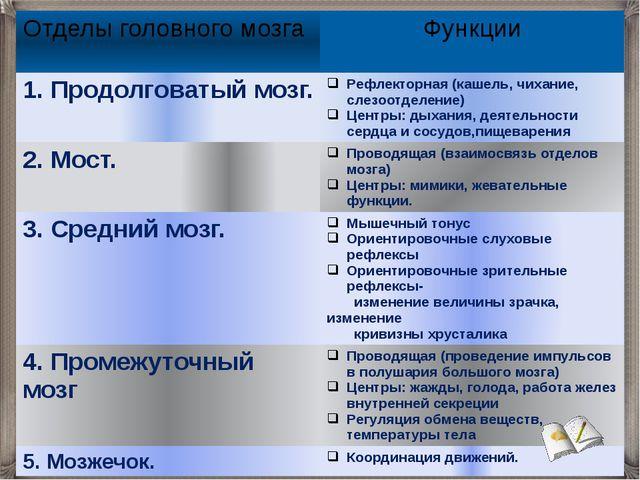 Отделы головного мозга Функции 1. Продолговатый мозг. Рефлекторная (кашель, ч...