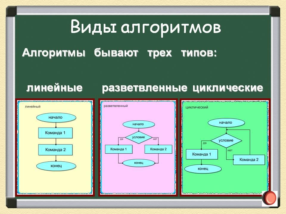 Урок информатики 3 класс закрепление виды алгоритмов