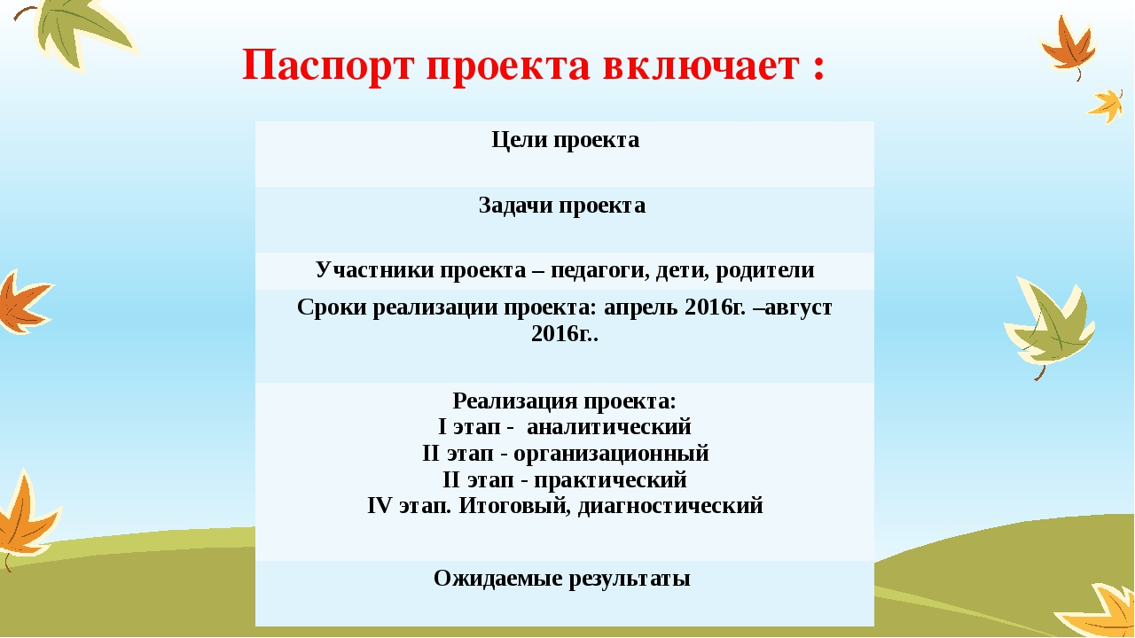 Паспорт проекта включает : Цели проекта Задачи проекта Участники проекта – пе...