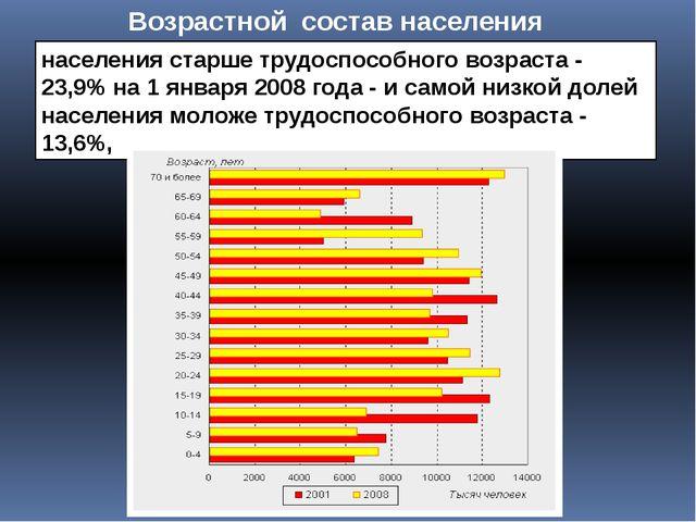 Возрастной состав населения населения старше трудоспособного возраста - 23,9%...