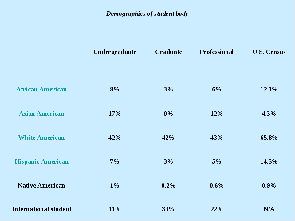 Demographics of student body UndergraduateGraduateProfessionalU.S. Censu...