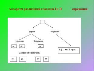 Алгоритм различения глаголов I и II спряжения.