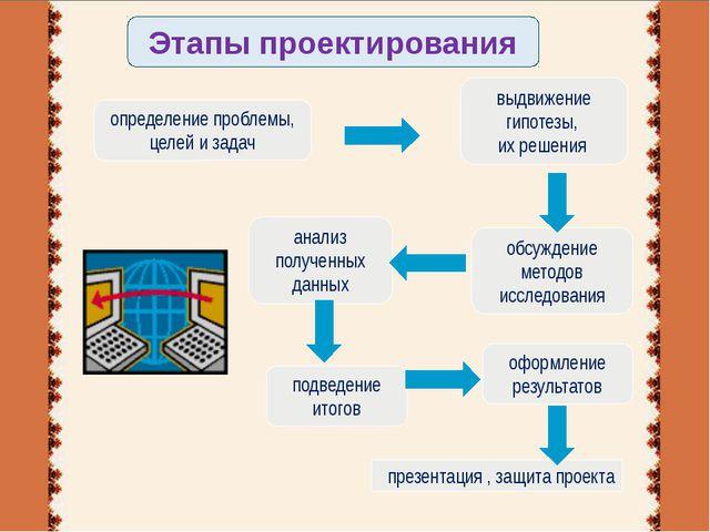 определение проблемы, целей и задач выдвижение гипотезы, их решения обсуждени...
