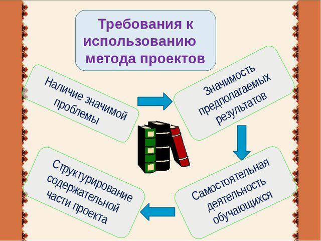 Структурирование содержательной части проекта Самостоятельная деятельность о...