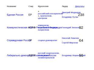 Название Сокр. Идеология Лидер Депутаты Единая Россия ЕР «российский консерва
