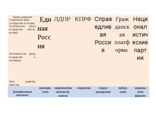 Заполняем таблицу Линии сравнения Единая Россия   ЛДПР    КПРФ
