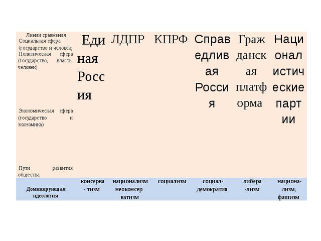 Заполняем таблицу Линии сравнения Единая Россия   ЛДПР    КПРФ   ...
