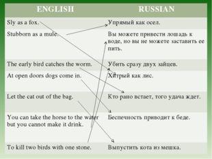 ENGLISHRUSSIAN Sly as a fox.Упрямый как осел. Stubborn as a mule.Вы может
