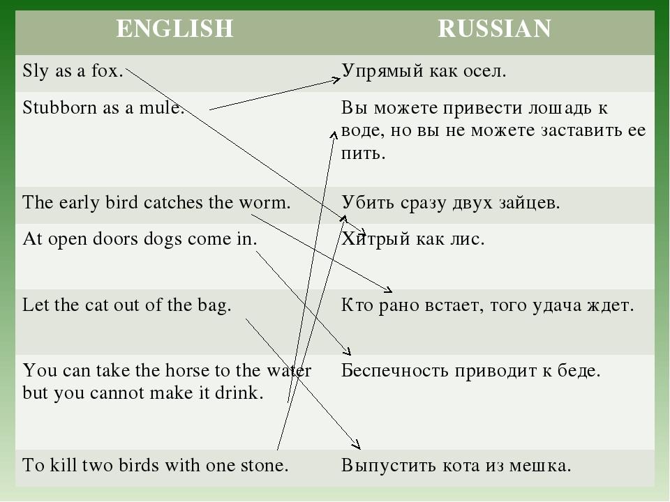ENGLISHRUSSIAN Sly as a fox.Упрямый как осел. Stubborn as a mule.Вы может...