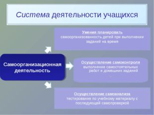 Самоорганизационная деятельность Умения планировать самоорганизованность дете