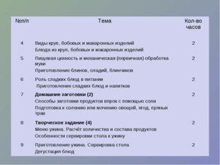 №п/пТема Кол-во часов 4Виды круп, бобовых и макаронных изделий Блюда из кр