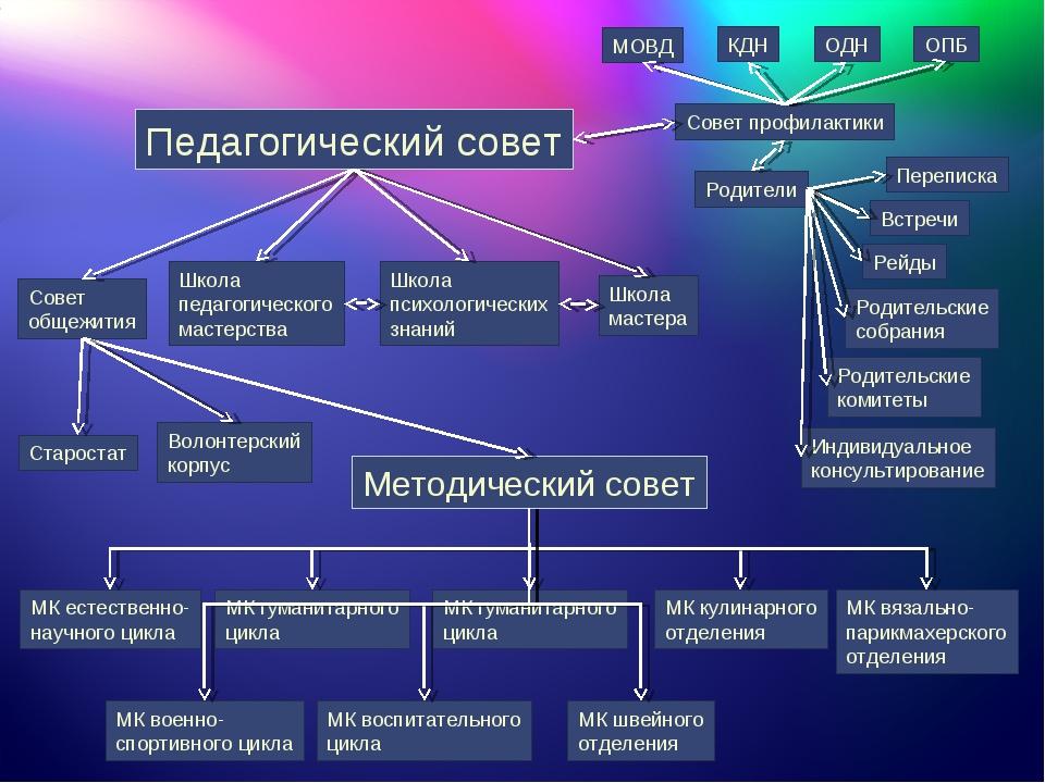 Педагогический совет Школа педагогического мастерства Школа психологических з...