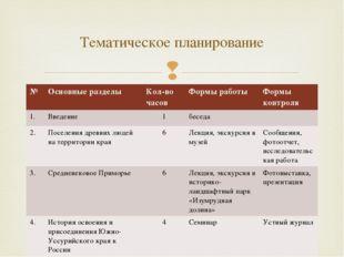 Тематическое планирование № Основные разделы Кол-во часов Формы работы Формы