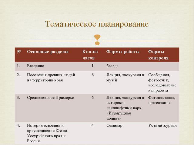 Тематическое планирование № Основные разделы Кол-во часов Формы работы Формы...