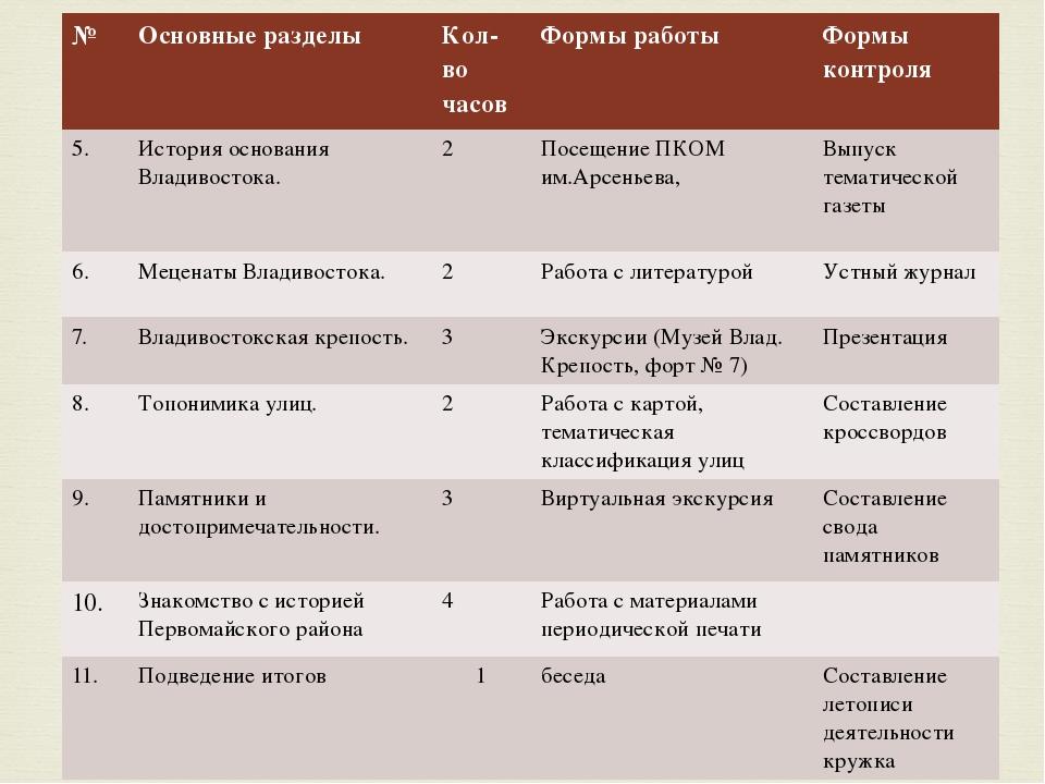 № Основные разделы Кол-во часов Формы работы Формы контроля 5. История основа...