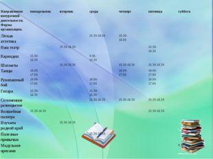Направления внеурочной деятельности. Форма организации.понедельниквторникс