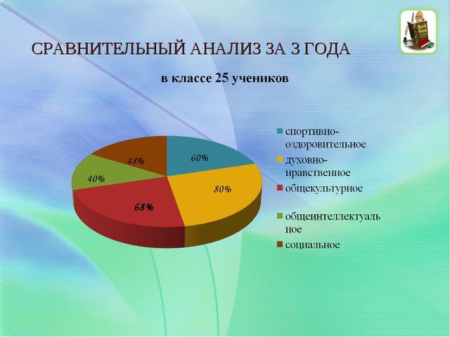 СРАВНИТЕЛЬНЫЙ АНАЛИЗ ЗА 3 ГОДА 60% 48% 40% 80% 68%