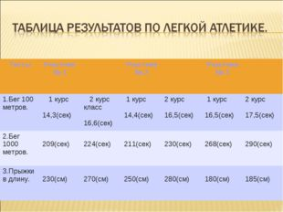 ТестыУчастник № 1Участник № 2Участник № 3 1.Бег 100 метров. 1 курс 14,