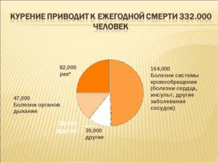 164,000 Болезни системы кровообращения (болезни сердца, инсульт, другие забол