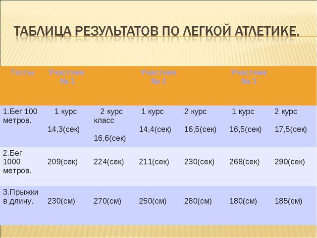 ТестыУчастник № 1Участник № 2Участник № 3 1.Бег 100 метров. 1 курс 14,...
