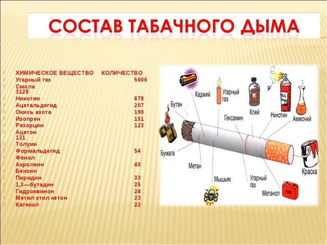 ХИМИЧЕСКОЕ ВЕЩЕСТВО КОЛИЧЕСТВО Угарный газ 5606 Смола 3128 Никотин...