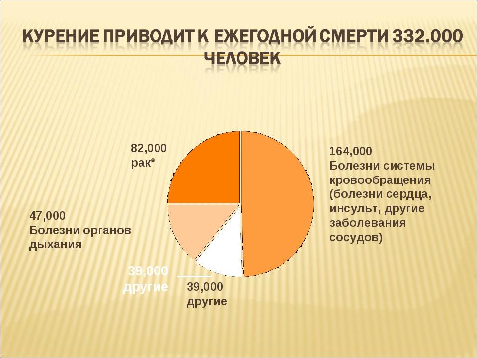 164,000 Болезни системы кровообращения (болезни сердца, инсульт, другие забол...