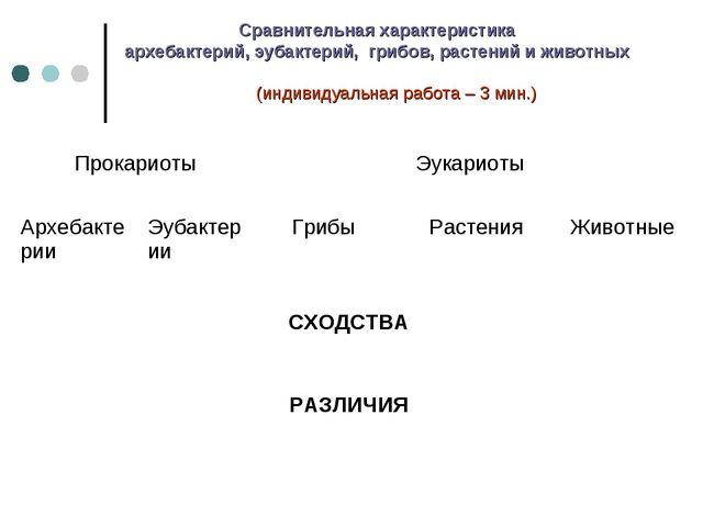Сравнительная характеристика архебактерий, эубактерий, грибов, растений и жив...