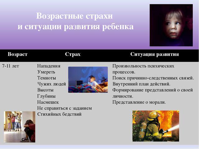 Возрастные страхи и ситуации развития ребенка Возраст Страх Ситуация развития...