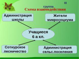 Схема взаимодействия III группа Учащиеся 6 а кл. Сотнурское лесничество Жител