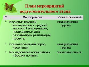 План мероприятий подготовительного этапа № МероприятиеОтветственный 1.Изуч