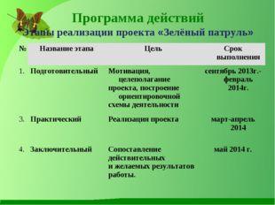 Программа действий Этапы реализации проекта «Зелёный патруль» № Название эт