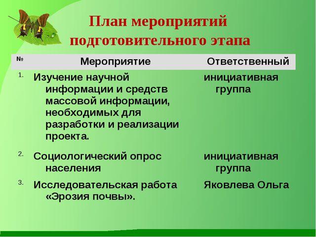 План мероприятий подготовительного этапа № МероприятиеОтветственный 1.Изуч...