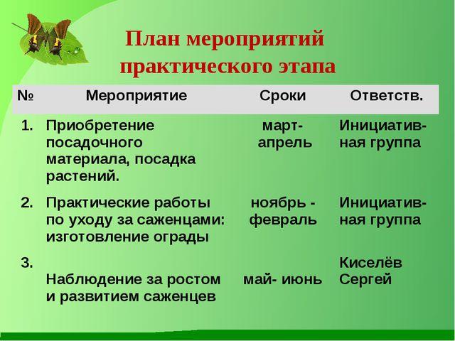 План мероприятий практического этапа № МероприятиеСрокиОтветств. 1.Приоб...