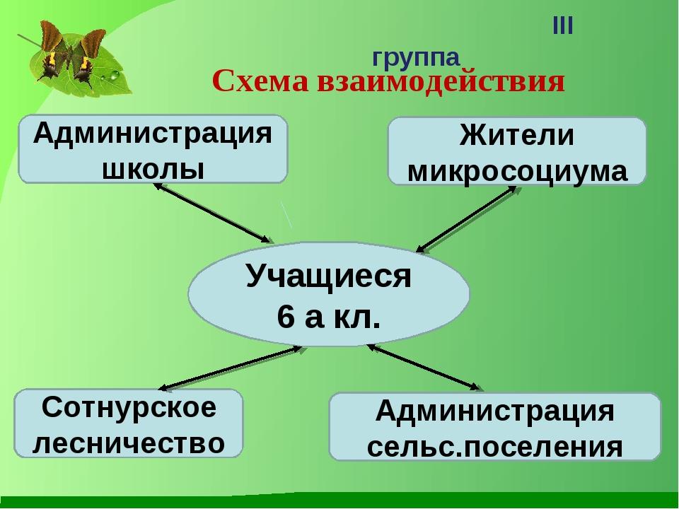 Схема взаимодействия III группа Учащиеся 6 а кл. Сотнурское лесничество Жител...