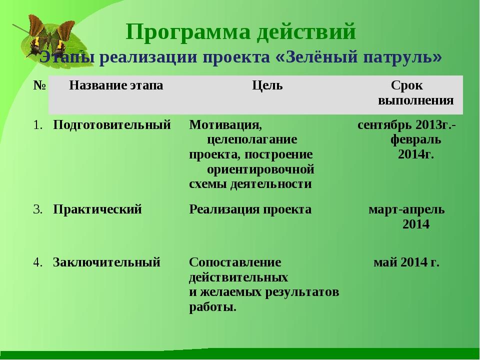 Программа действий Этапы реализации проекта «Зелёный патруль» № Название эт...