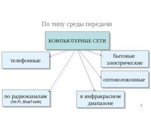 * По типу среды передачи оптоволоконные по радиоканалам (Wi-Fi, BlueTooth) в