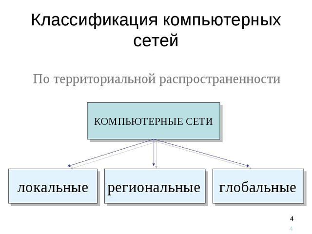 * Классификация компьютерных сетей По территориальной распространенности *