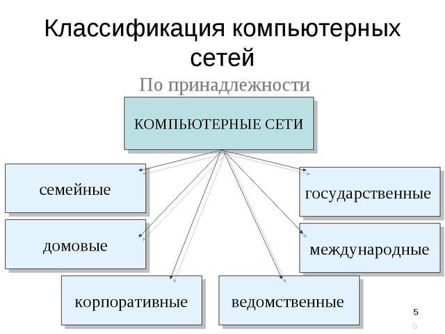 * Классификация компьютерных сетей По принадлежности *