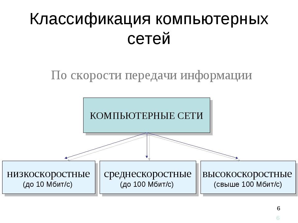 * Классификация компьютерных сетей По скорости передачи информации *