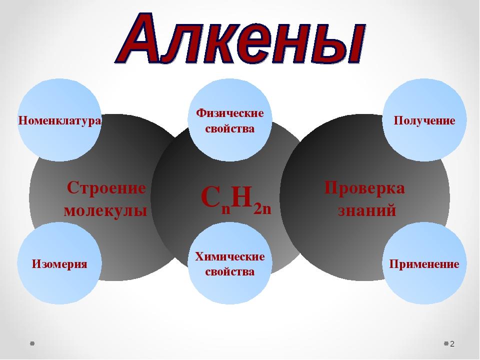 * Строение молекулы CnH2n Химические свойства Изомерия Физические свойства Пр...