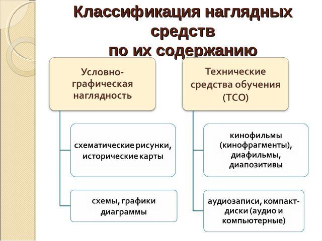 Классификация наглядных средств по их содержанию