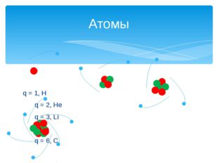 q = 1, H  q = 2, He  q = 3, Li  q = 6, C Атомы