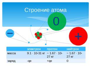Строение атома 0 электрон протон нейтрон масса 9.1 ∙ 10-31кг ~ 1.67 ∙ 10-27к