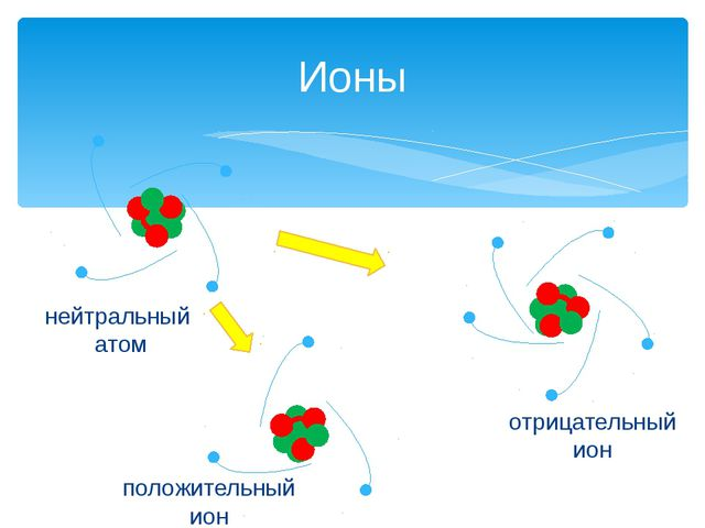 Ионы нейтральный атом положительный ион отрицательный ион