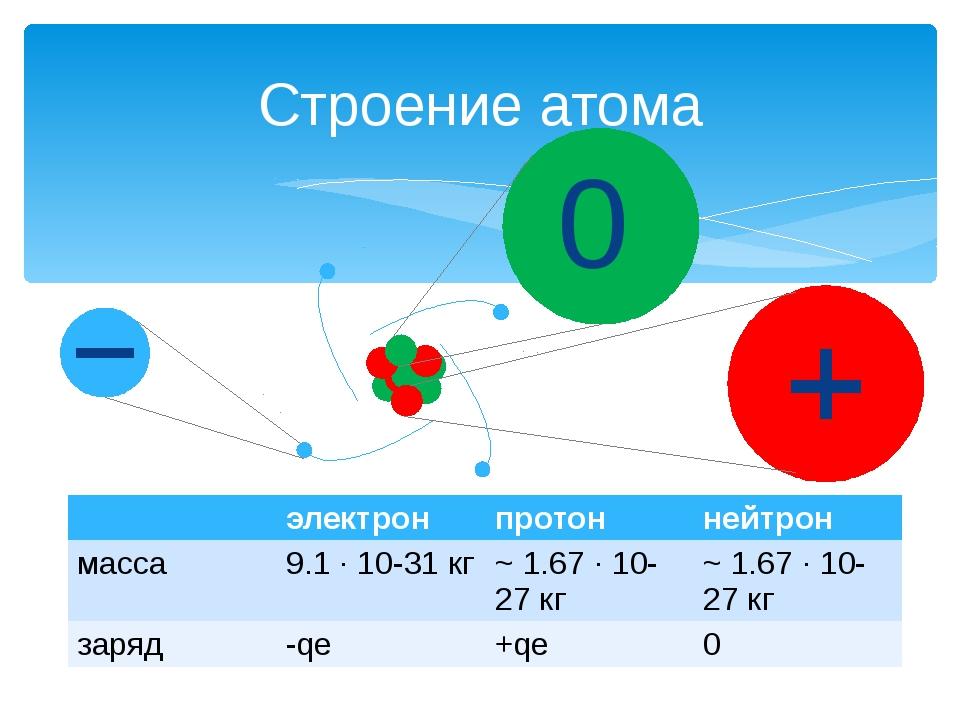 Строение атома 0 электрон протон нейтрон масса 9.1 ∙ 10-31кг ~ 1.67 ∙ 10-27к...