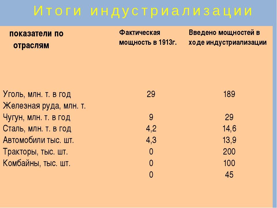 Итоги индустриализации показатели по отраслям Фактическая мощность в 1913г....